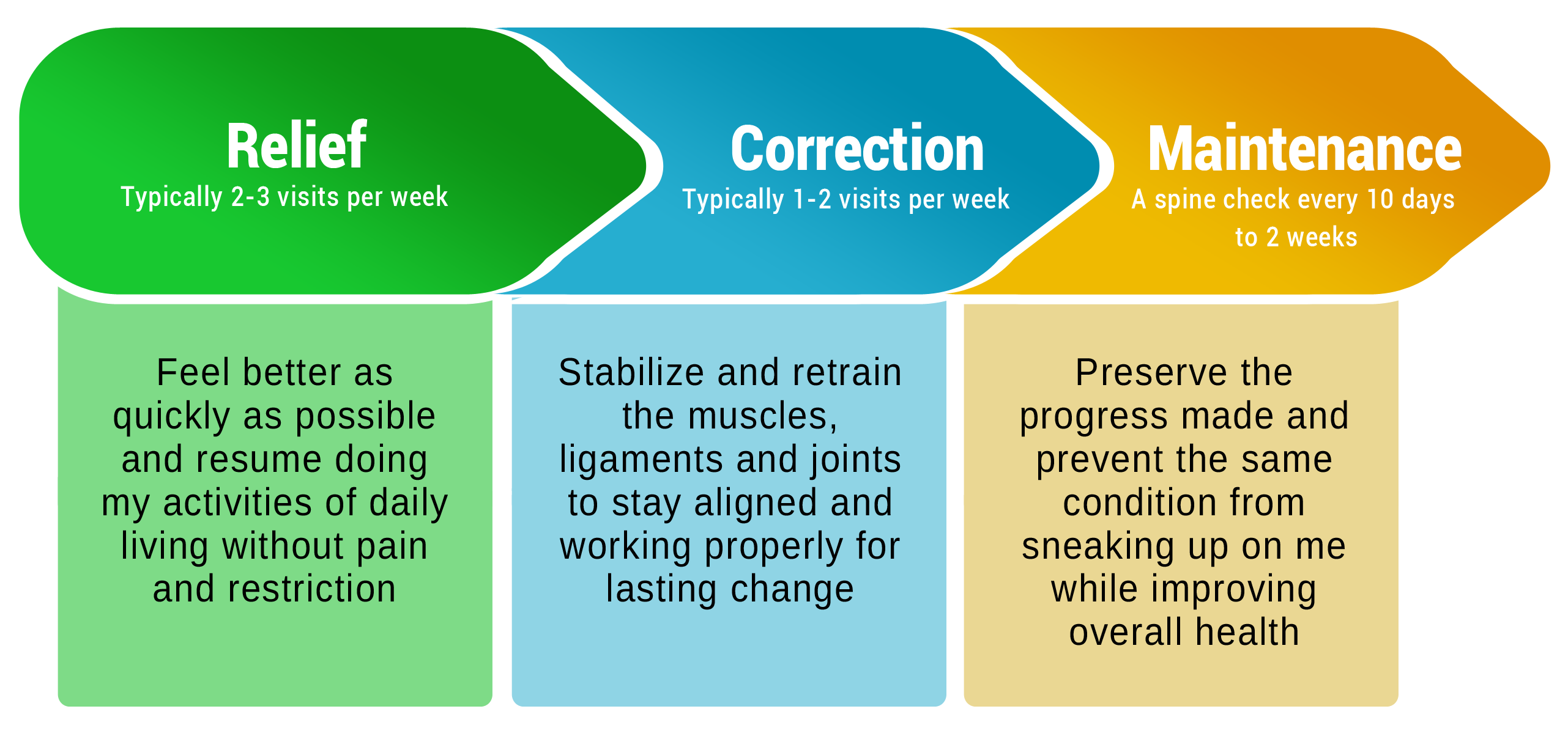 Express Phases of Care